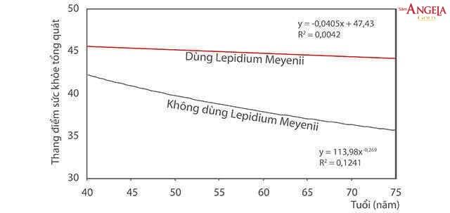 Lepidium Meyenii giữ gìn sức khỏe phụ nữ